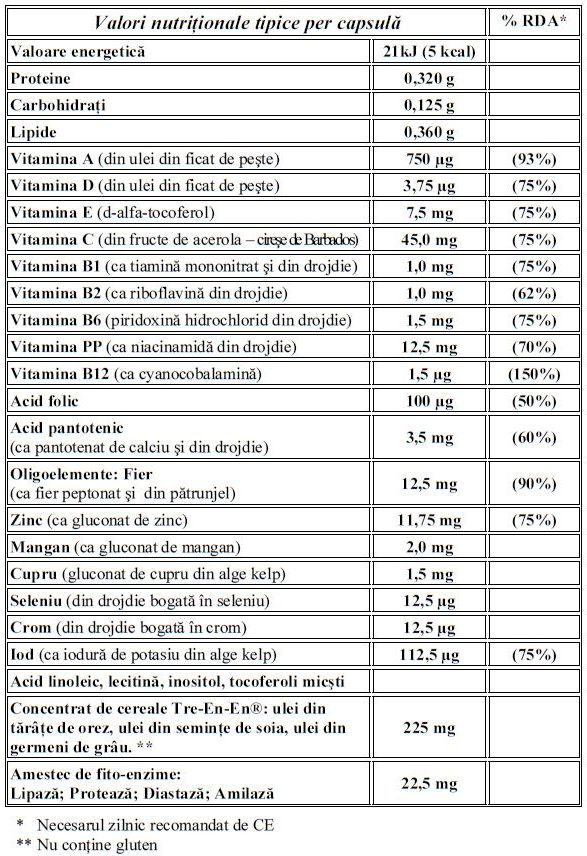 Tabel cu valori nutritionale Formula IV marca NeoLife GNLD